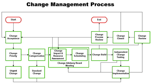 Configuration And Change Management Process  U2013 4 Minutes Ago