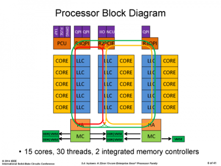 Intel-Ivy-Bridge-EX-Xeon-E7-Block-Diagram-600x450