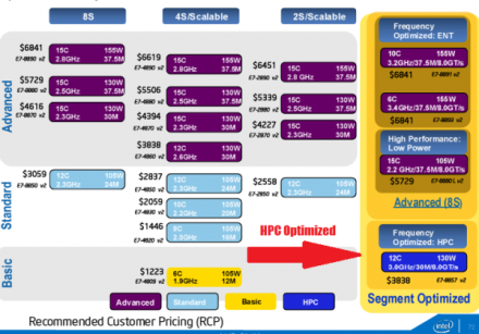 Intel-Xeon-E7-V2-SKUs-Prices-600x419