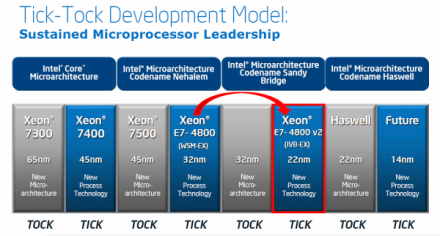 Intel-Xeon-Roadmap-600x322