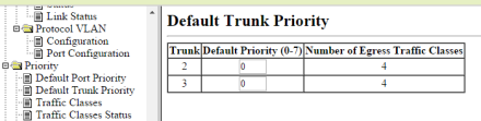 tp051 trunk priority