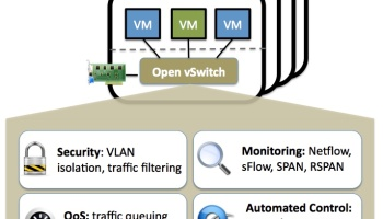 Open vSwitch* with DPDK Overview – 4 Minutes Ago